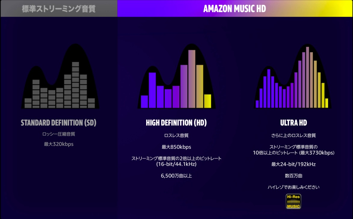 Amazon Music HDの音質比較