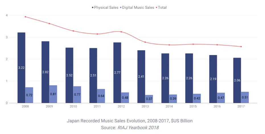 日本のCD売上のグラフ