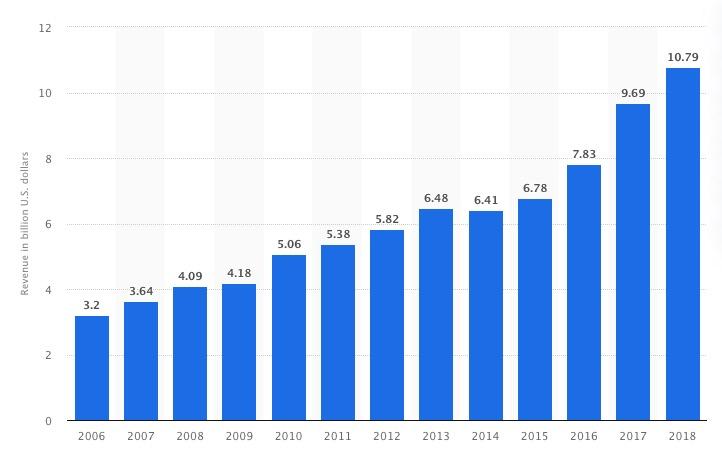 世界のライブ市場のグラフ
