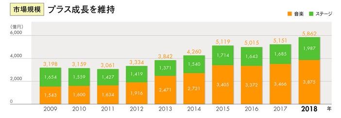 日本のライブ市場のグラフ