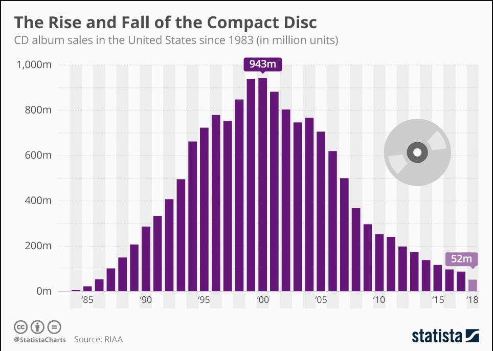 世界のCD売上のグラフ